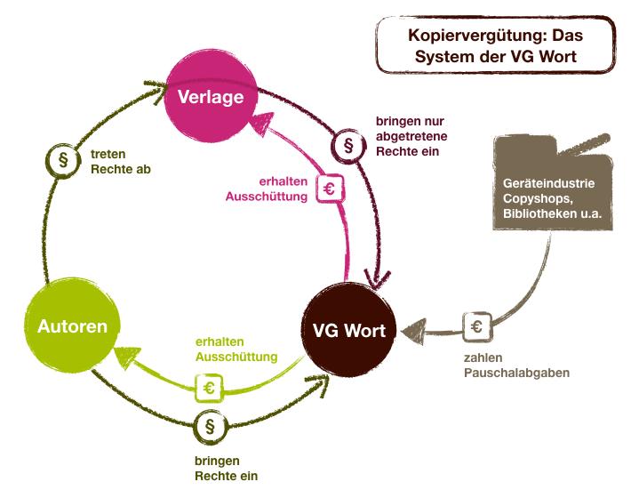 kopierverguetung-system-vg-wort